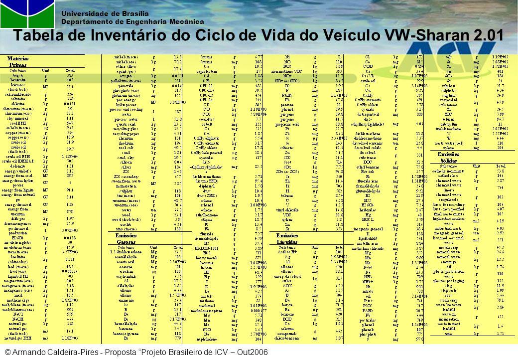 Tabela de Inventário do Ciclo de Vida do Veículo VW-Sharan 2.01