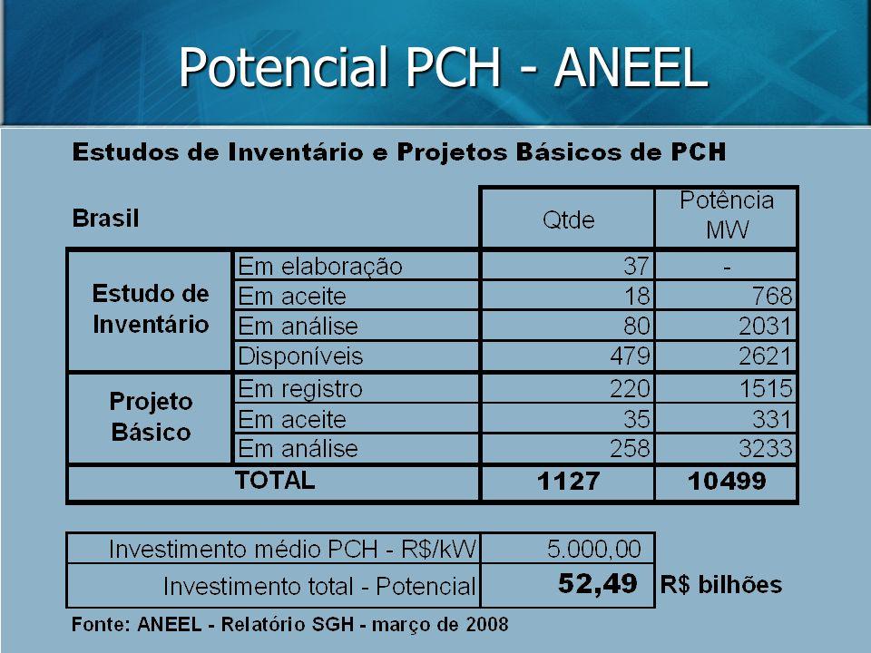 Potencial PCH - ANEEL