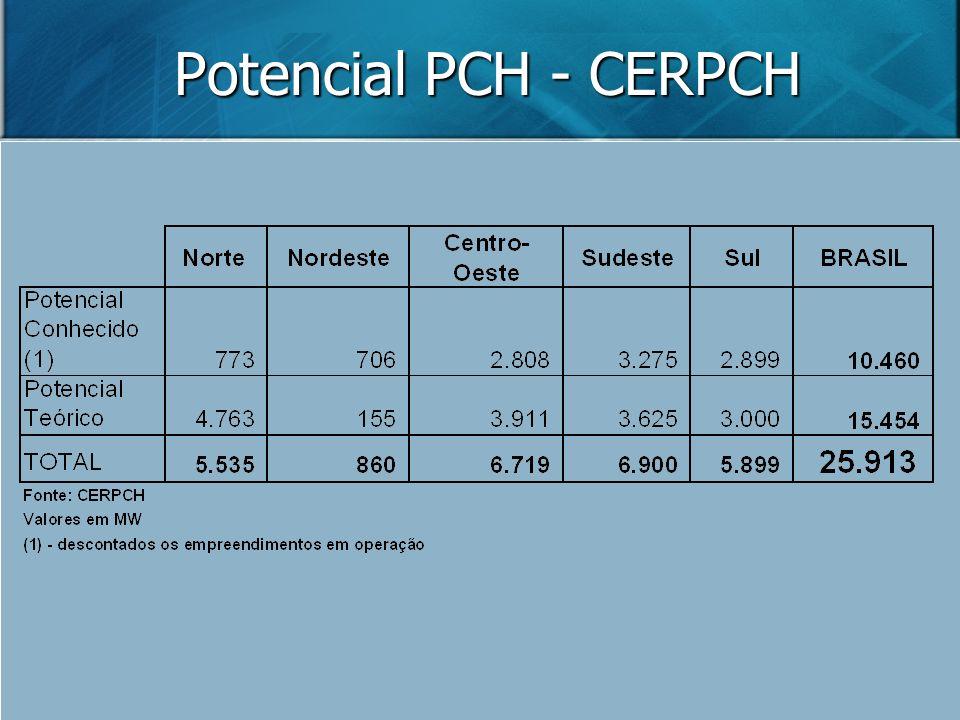 Potencial PCH - CERPCH