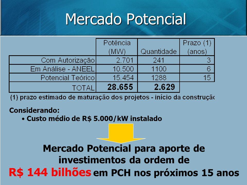 Mercado Potencial R$ 144 bilhões em PCH nos próximos 15 anos