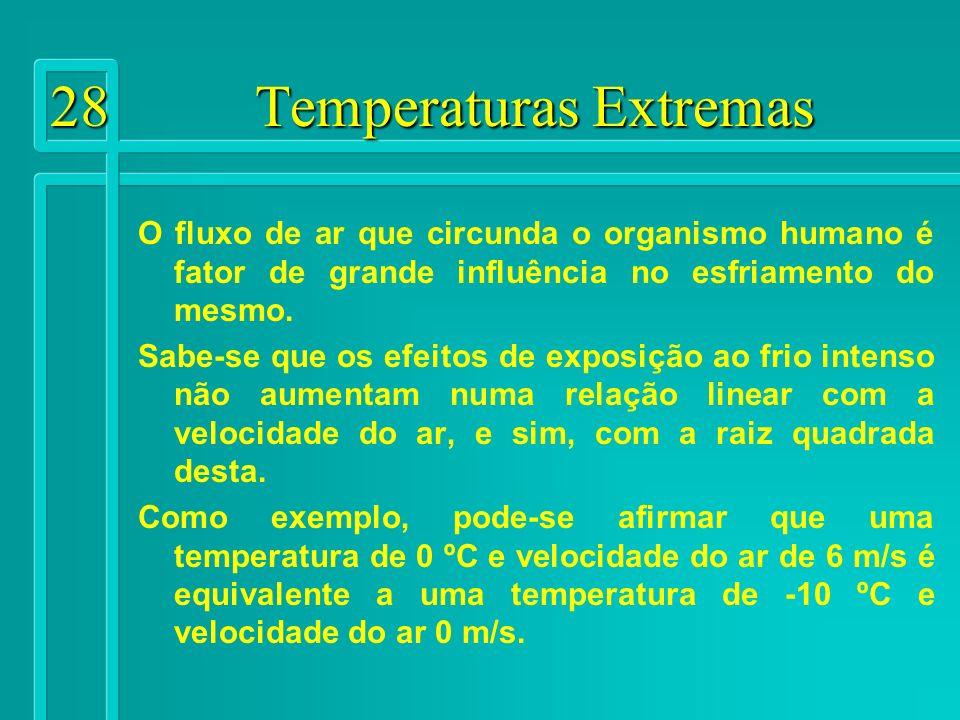 28 Temperaturas Extremas