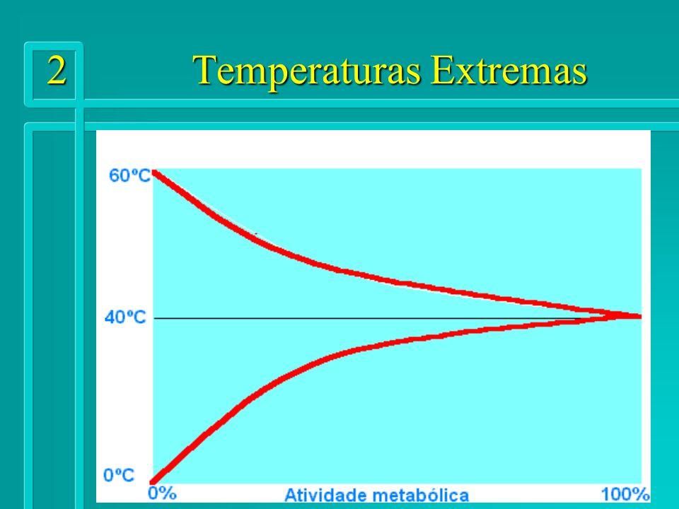 2 Temperaturas Extremas