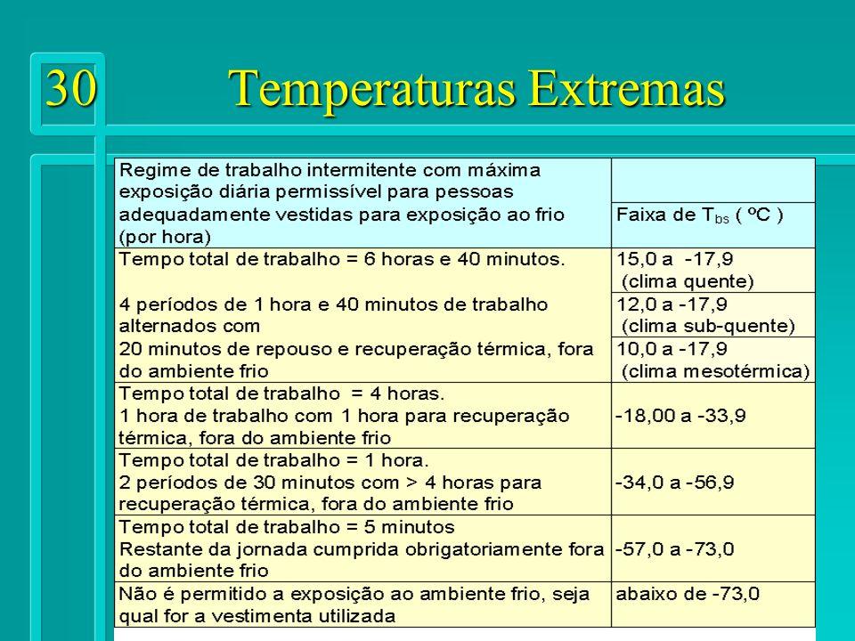 30 Temperaturas Extremas