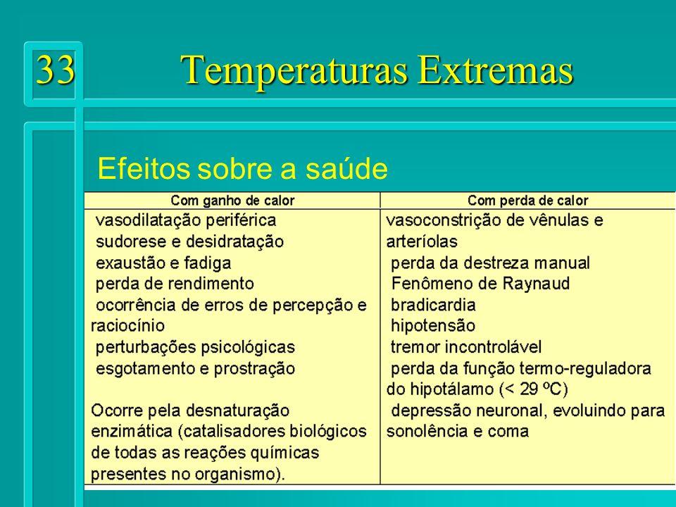 33 Temperaturas Extremas