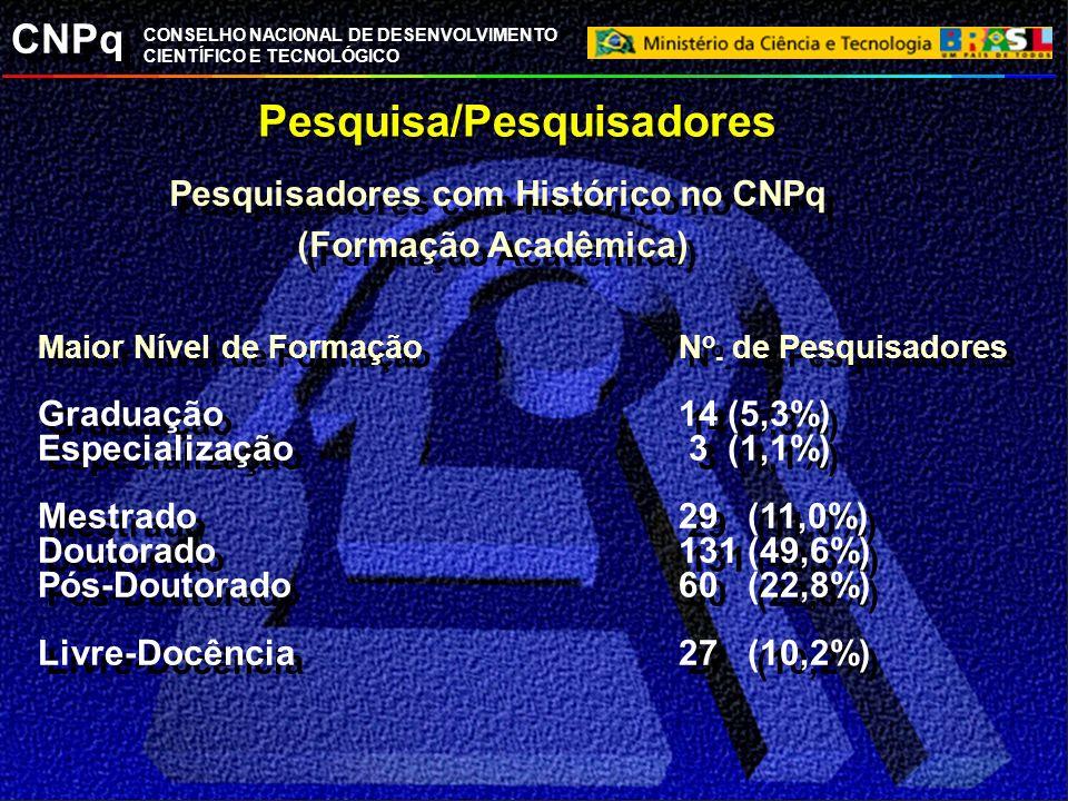 Pesquisa/Pesquisadores Pesquisadores com Histórico no CNPq