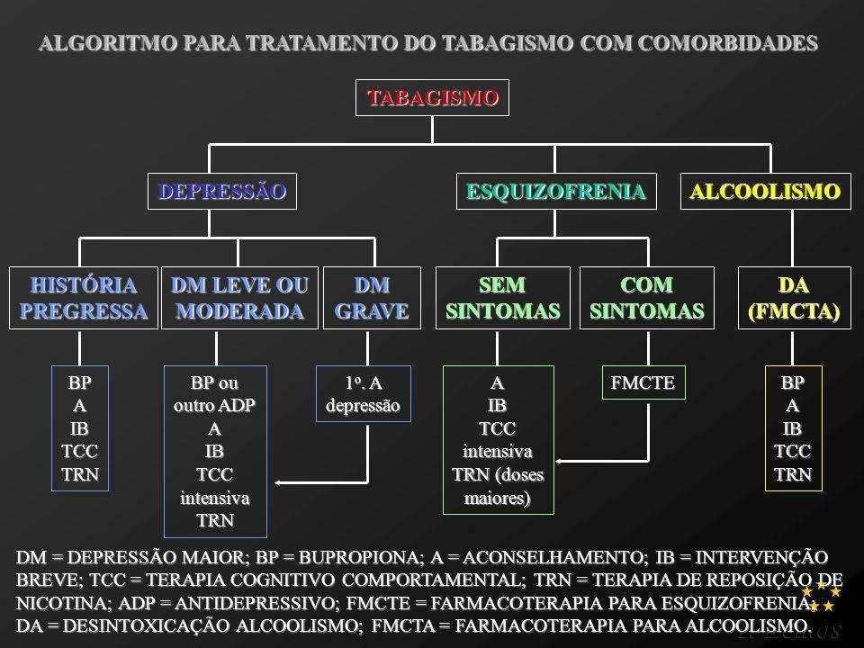 ALGORITMO PARA TRATAMENTO DO TABAGISMO COM COMORBIDADES
