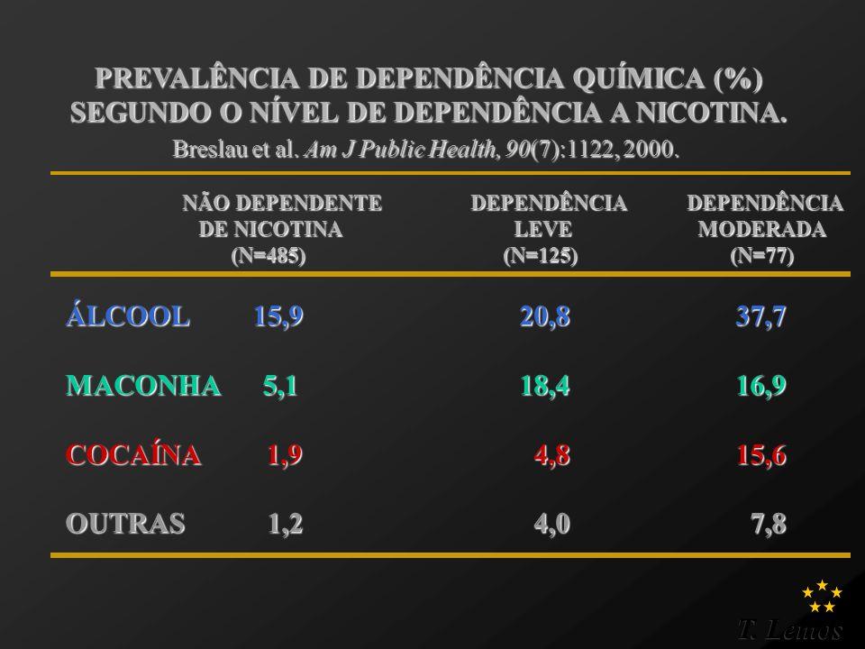 PREVALÊNCIA DE DEPENDÊNCIA QUÍMICA (%)