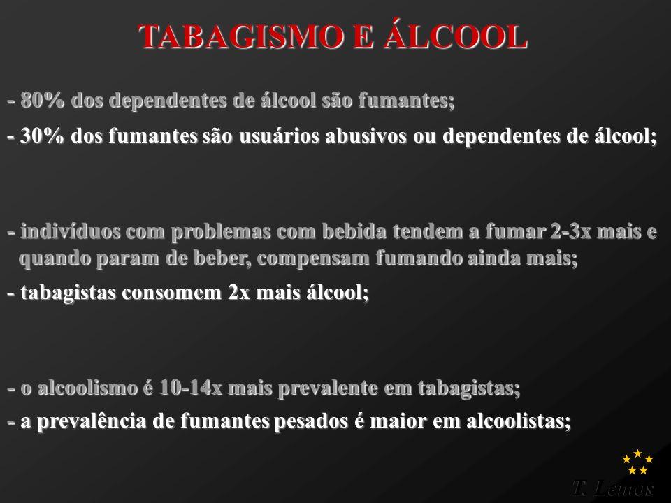 TABAGISMO E ÁLCOOL - 80% dos dependentes de álcool são fumantes;