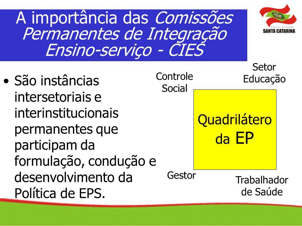 A importância das Comissões Permanentes de Integração Ensino-serviço - CIES