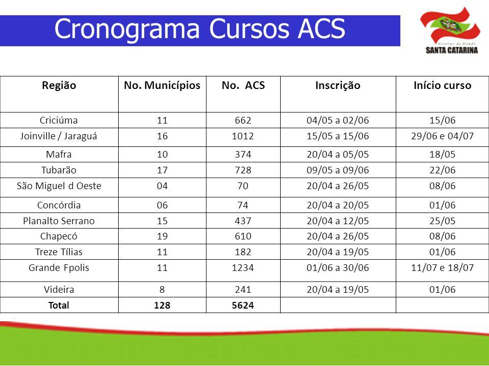 Cronograma Cursos ACS Região No. Municípios No. ACS Inscrição