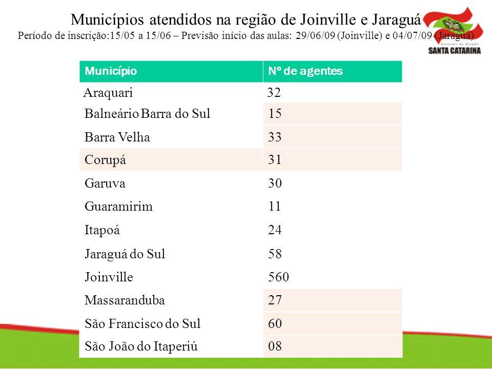 Municípios atendidos na região de Joinville e Jaraguá