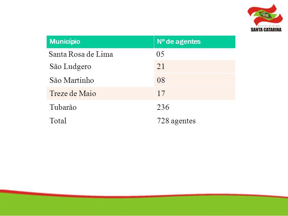 Santa Rosa de Lima 05 São Ludgero 21 São Martinho 08 Treze de Maio 17