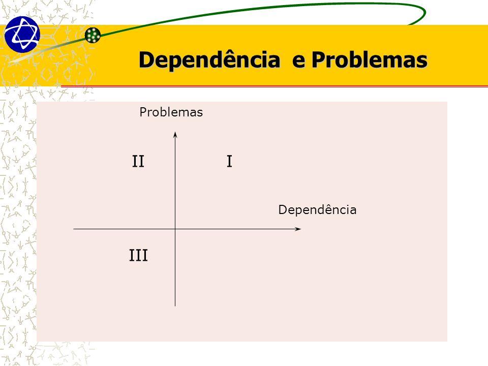 Dependência e Problemas