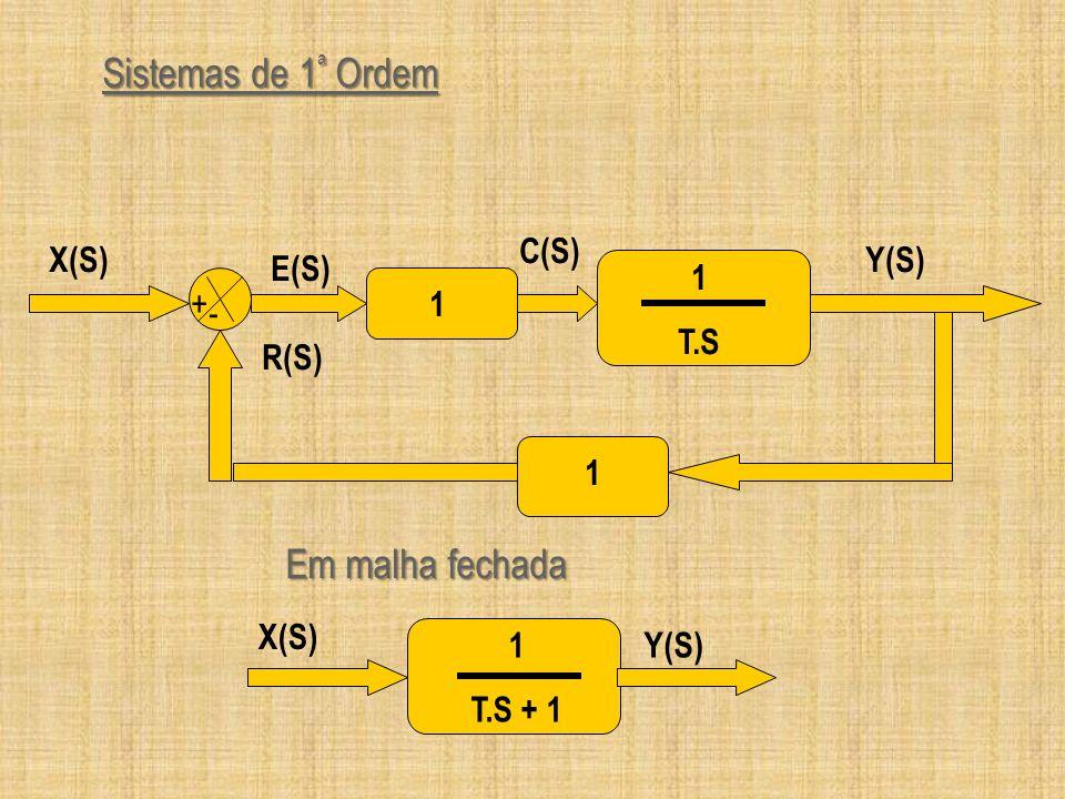 Sistemas de 1ª Ordem Em malha fechada Y(S) + - 1 T.S R(S) X(S) E(S)