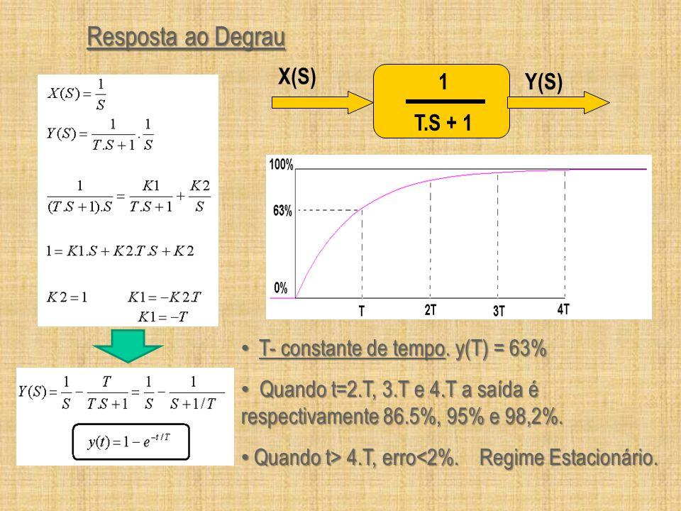 Resposta ao Degrau 1 T.S + 1 Y(S) X(S)