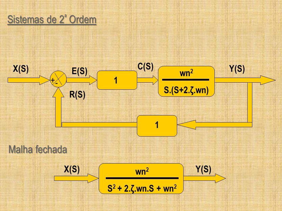 Sistemas de 2ª Ordem Malha fechada Y(S) + - 1 wn2 S.(S+2.ζ.wn) R(S)