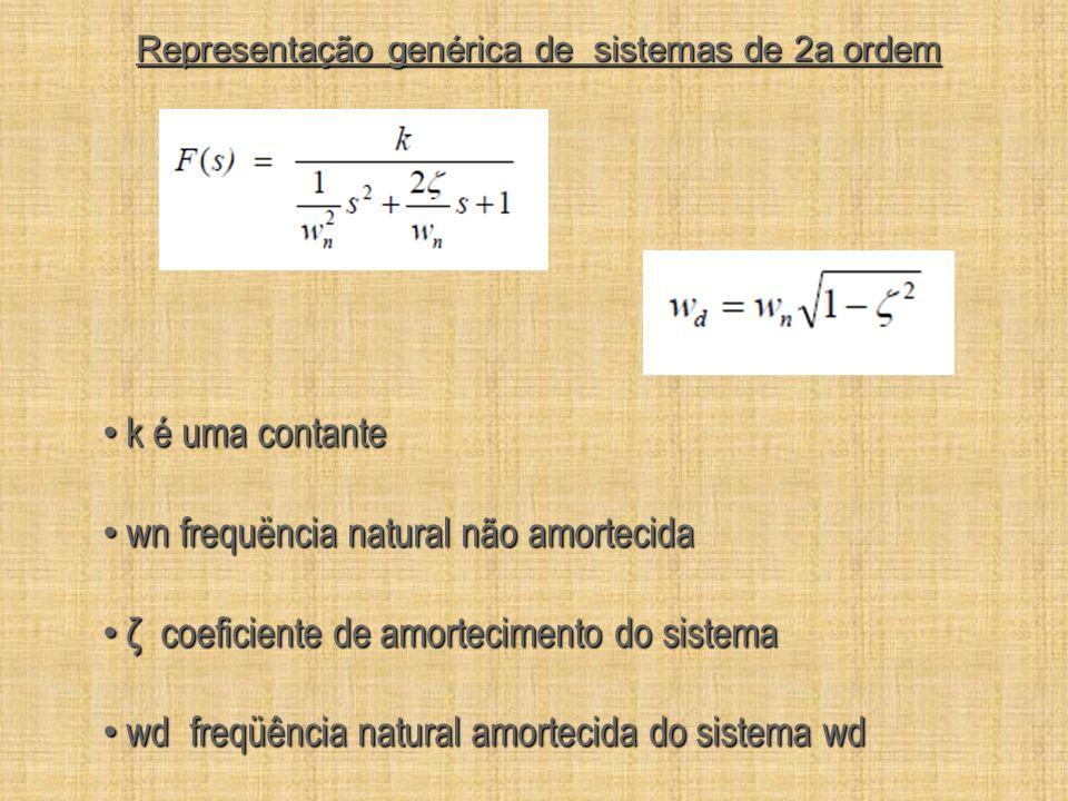 Representação genérica de sistemas de 2a ordem