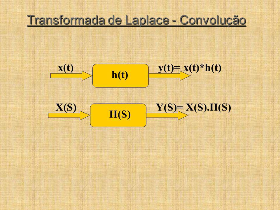Transformada de Laplace - Convolução