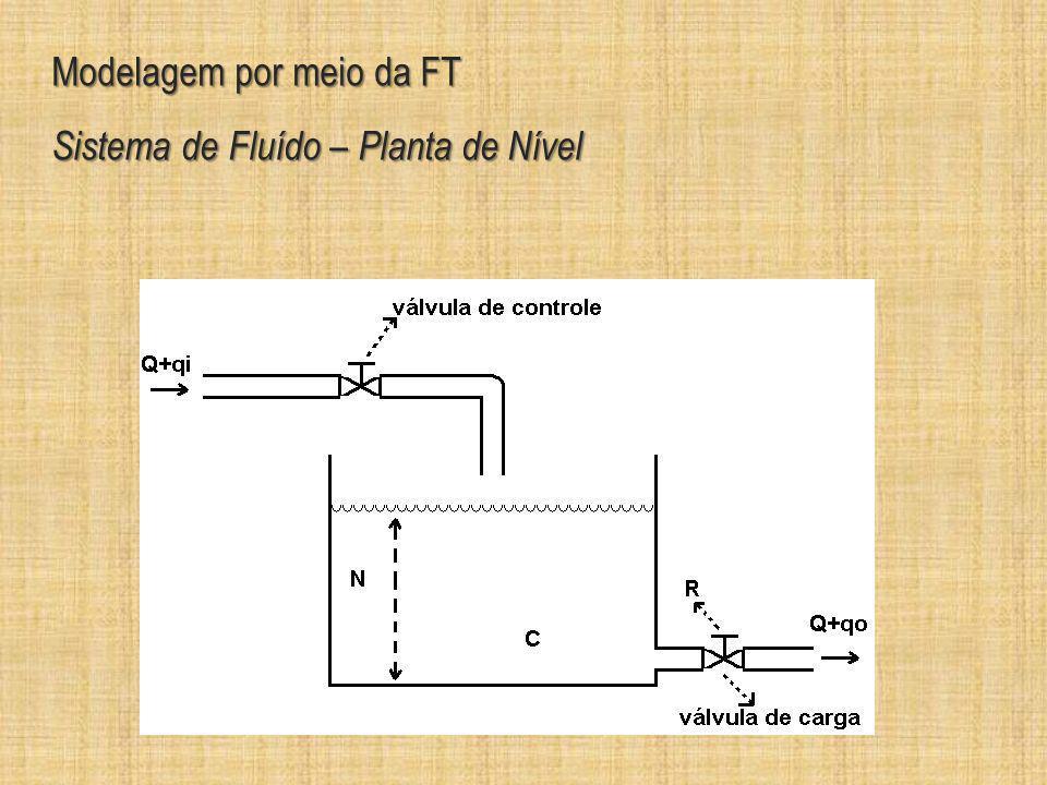 Modelagem por meio da FT