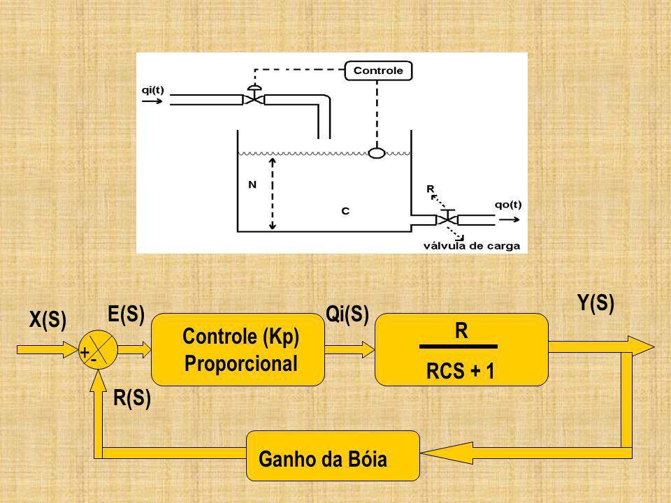 Y(S) + - Controle (Kp) Proporcional R RCS + 1 Ganho da Bóia R(S) X(S) E(S) Qi(S)