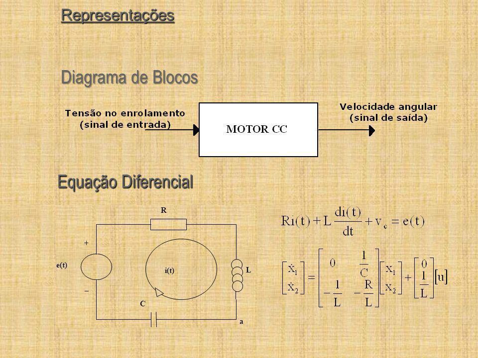 Diagrama de Blocos Equação Diferencial Representações R + e(t) i(t) L