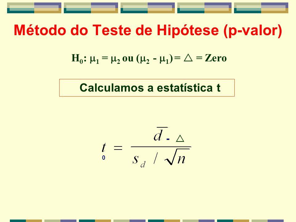 Método do Teste de Hipótese (p-valor)
