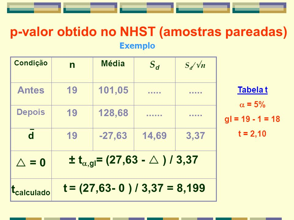 p-valor obtido no NHST (amostras pareadas)