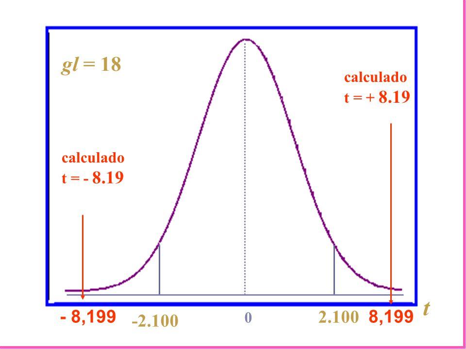 t gl = 18 - 8,199 2.100 8,199 -2.100 calculado t = + 8.19 calculado