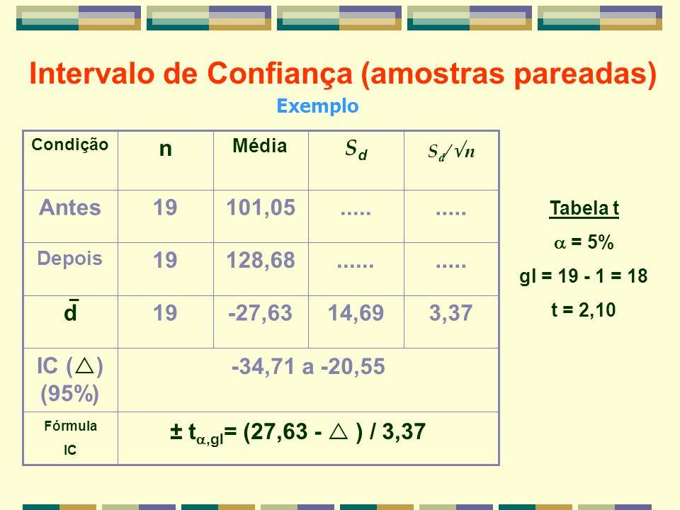 Intervalo de Confiança (amostras pareadas)