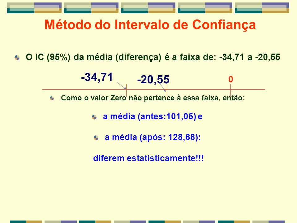 Método do Intervalo de Confiança