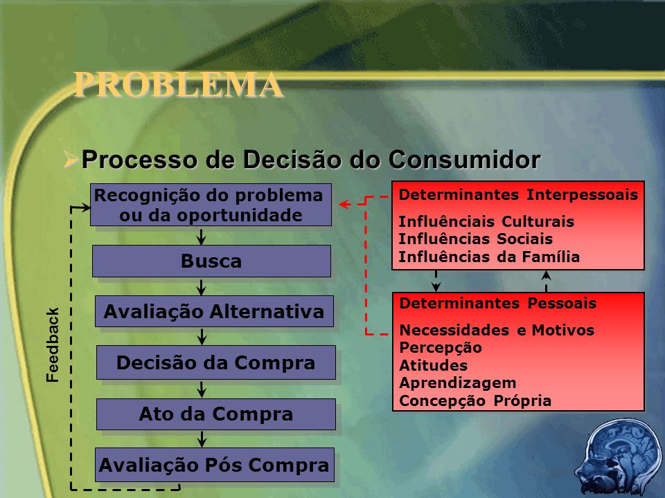 PROBLEMA Processo de Decisão do Consumidor Busca Avaliação Alternativa
