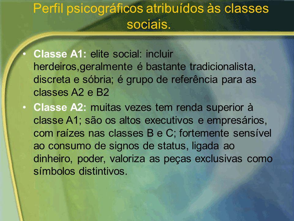 Perfil psicográficos atribuídos às classes sociais.