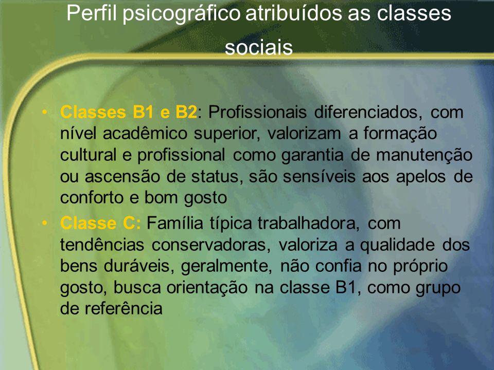 Perfil psicográfico atribuídos as classes sociais