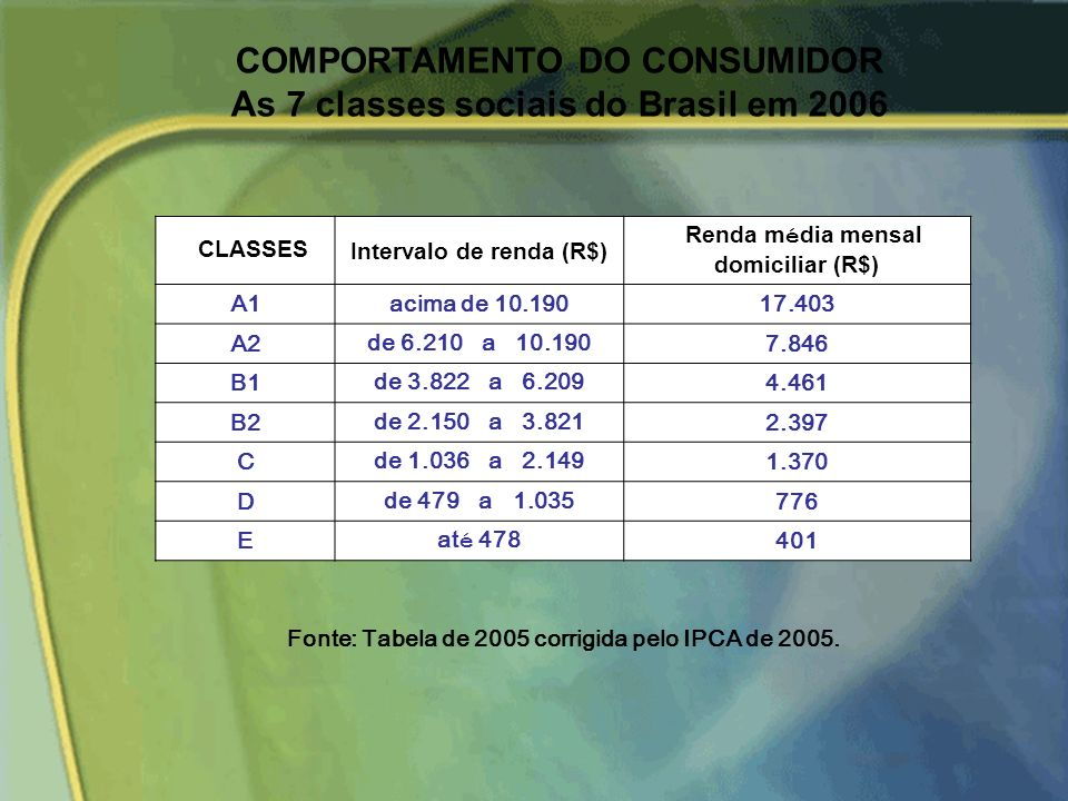 COMPORTAMENTO DO CONSUMIDOR As 7 classes sociais do Brasil em 2006