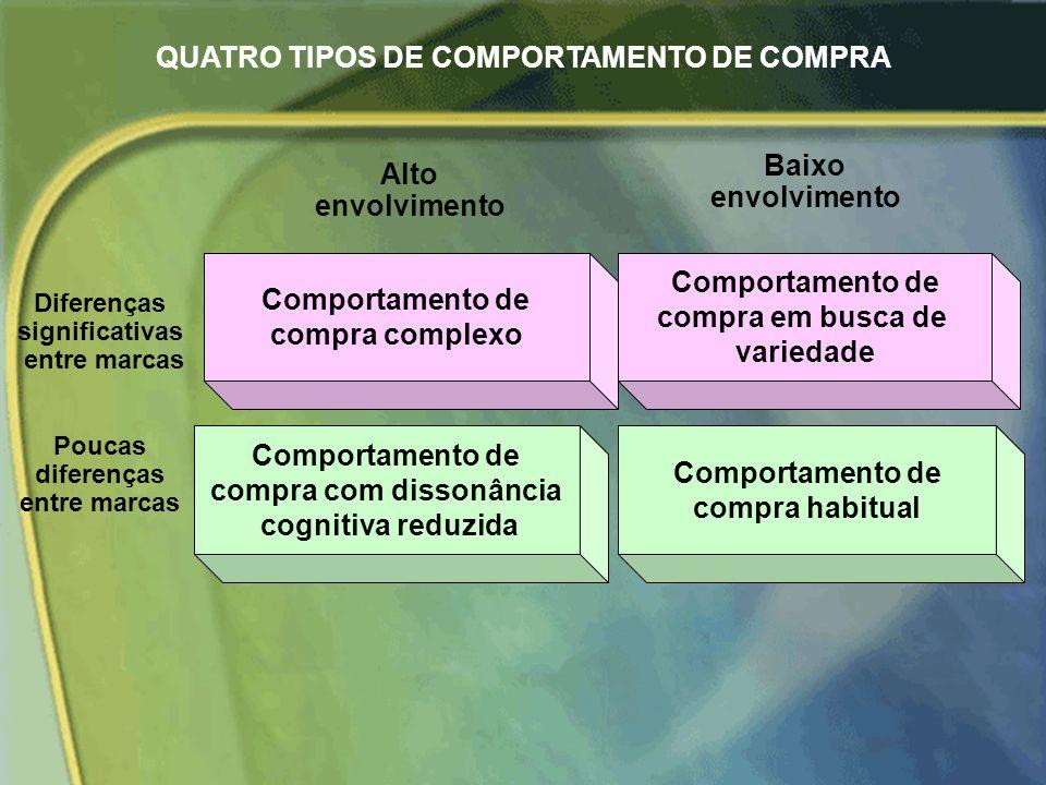 QUATRO TIPOS DE COMPORTAMENTO DE COMPRA compra com dissonância