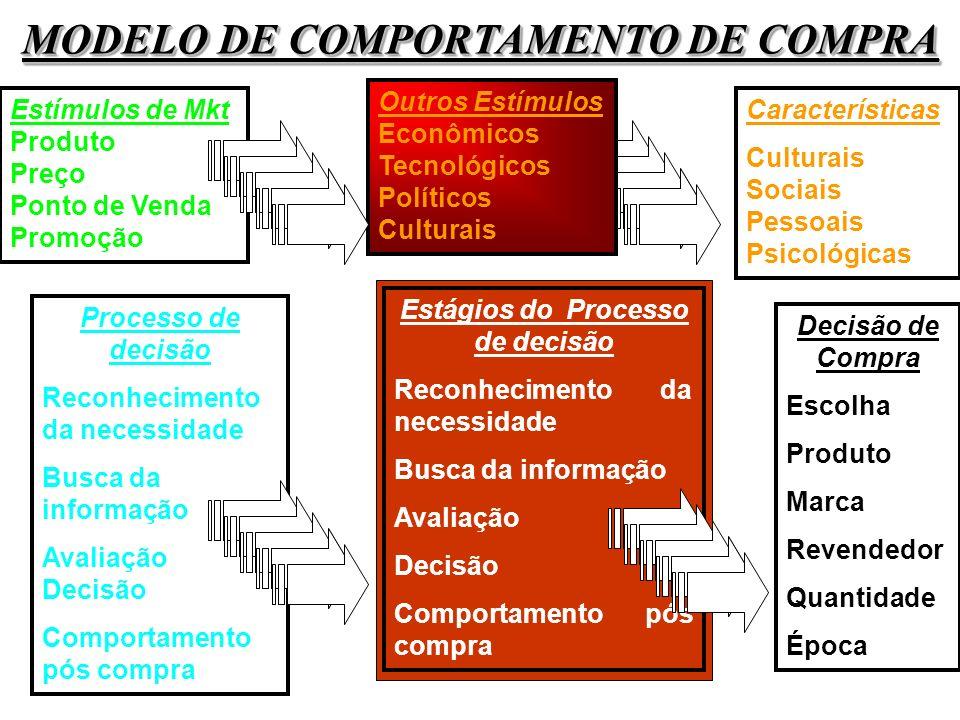 MODELO DE COMPORTAMENTO DE COMPRA Estágios do Processo de decisão