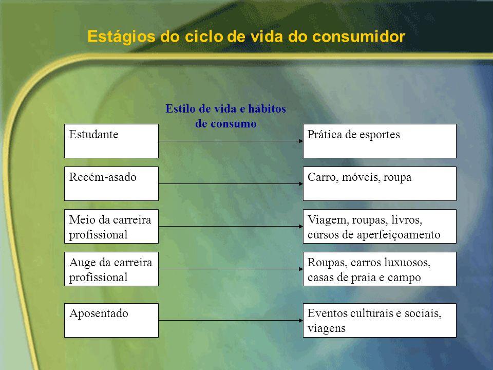 Estágios do ciclo de vida do consumidor