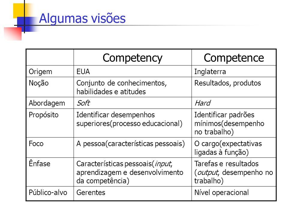 Algumas visões Competency Competence Origem EUA Inglaterra Noção