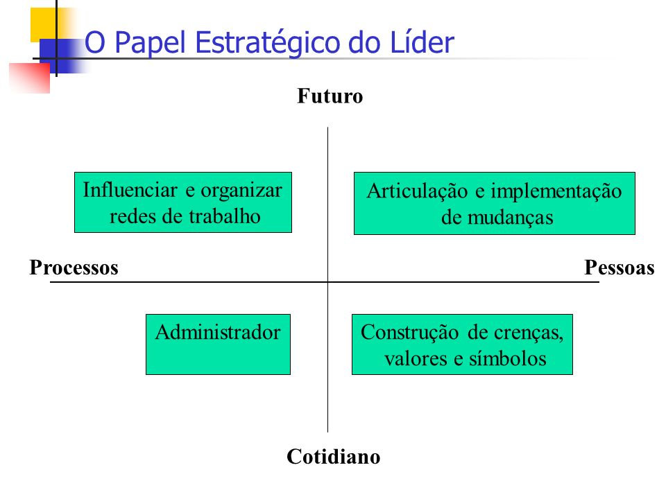 O Papel Estratégico do Líder