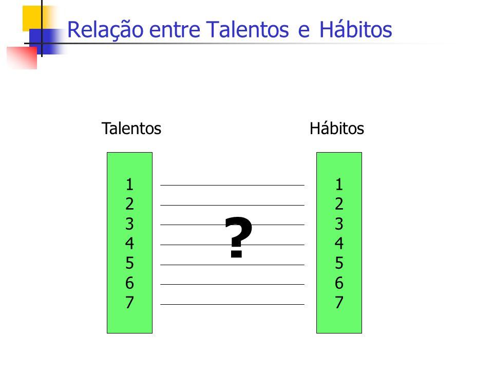 Relação entre Talentos e Hábitos