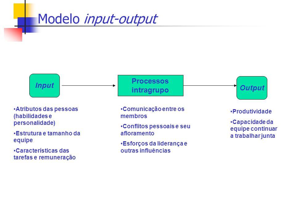 Modelo input-output Processos intragrupo Input Output