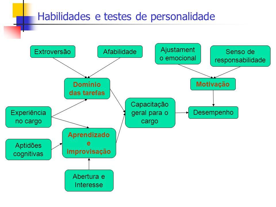 Habilidades e testes de personalidade
