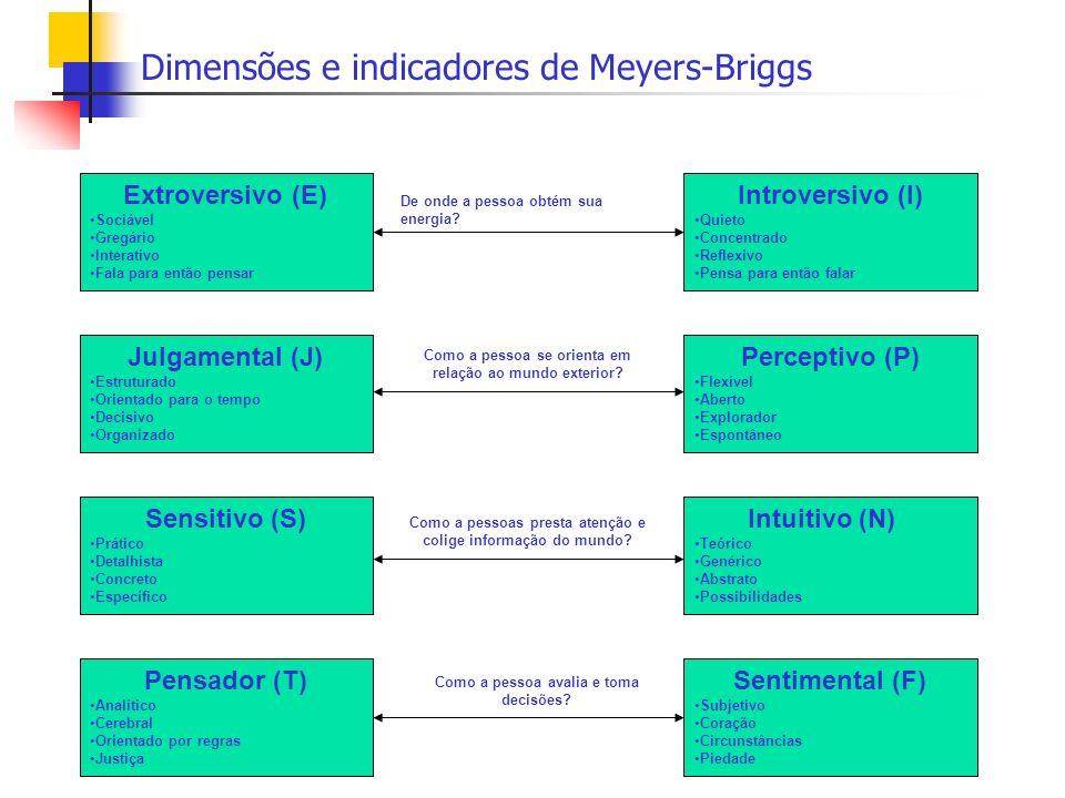 Dimensões e indicadores de Meyers-Briggs