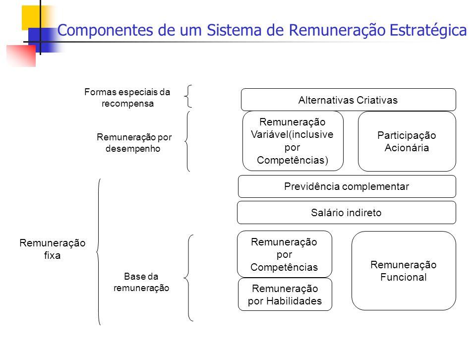 Componentes de um Sistema de Remuneração Estratégica
