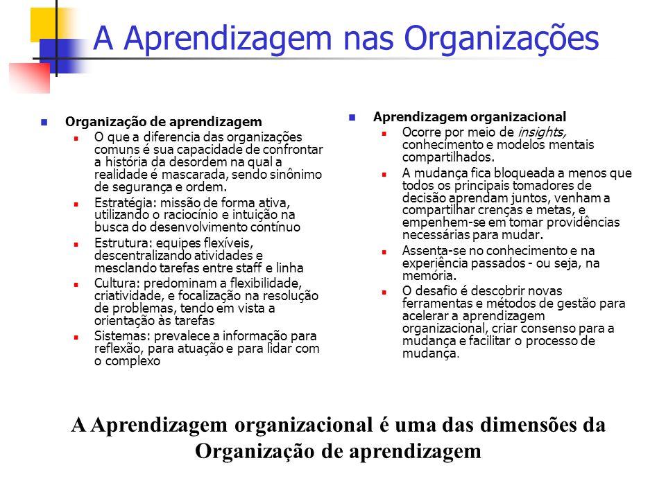 A Aprendizagem nas Organizações