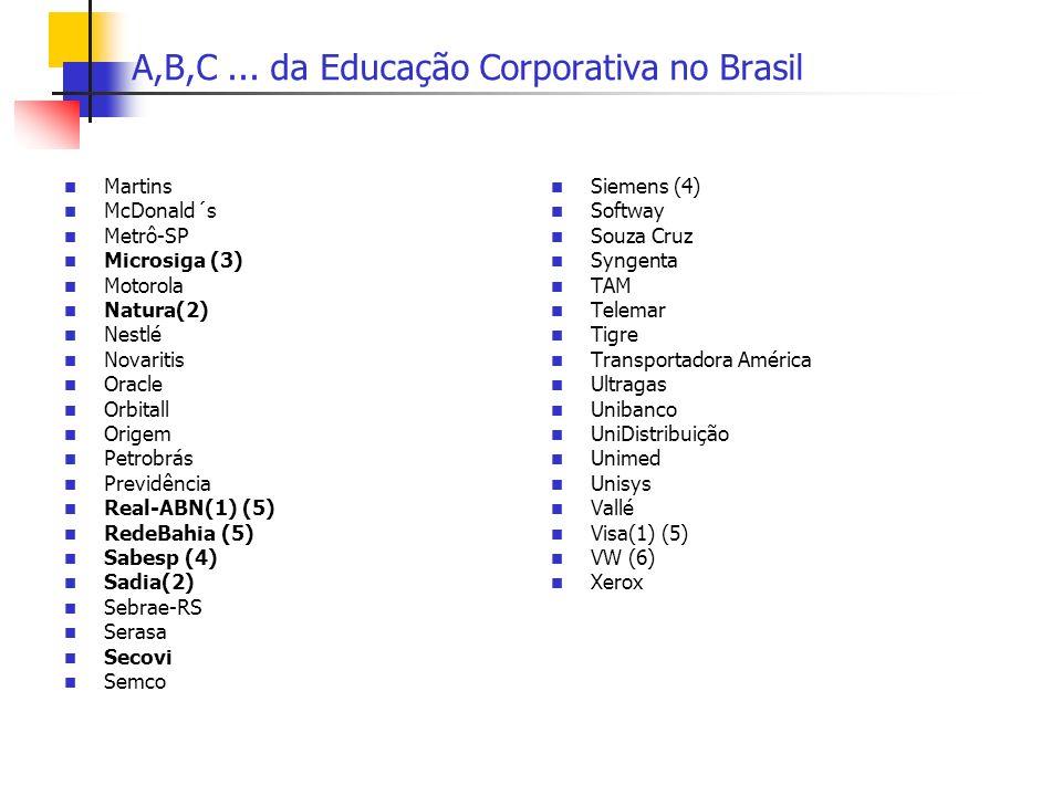 A,B,C ... da Educação Corporativa no Brasil