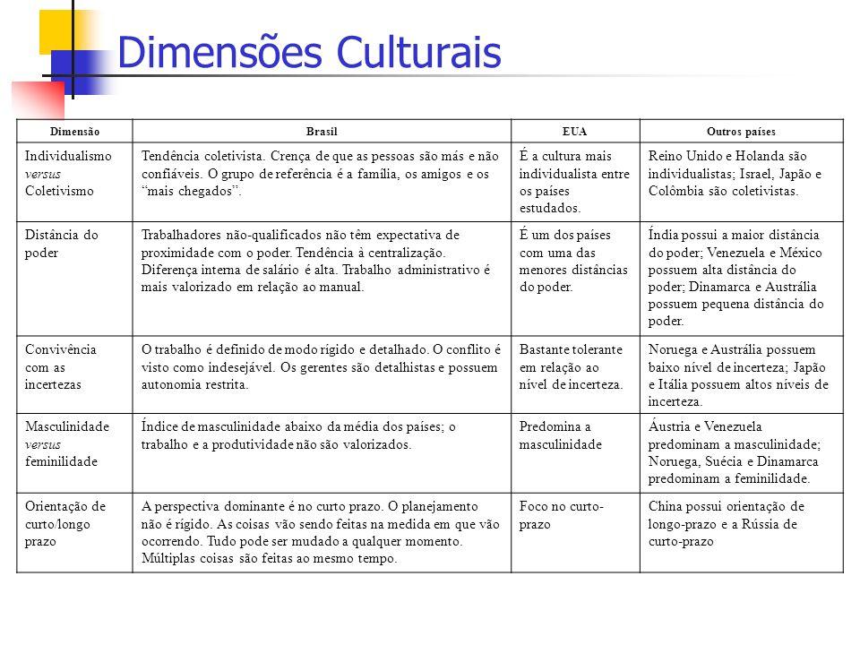 Dimensões Culturais Individualismo versus Coletivismo