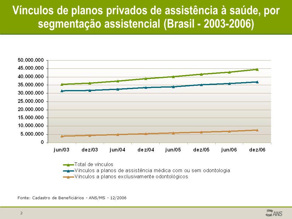 Vínculos de planos privados de assistência à saúde, por segmentação assistencial (Brasil - 2003-2006)