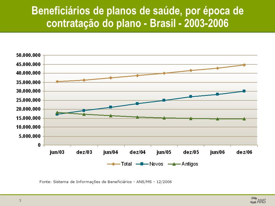 Beneficiários de planos de saúde, por época de contratação do plano - Brasil - 2003-2006