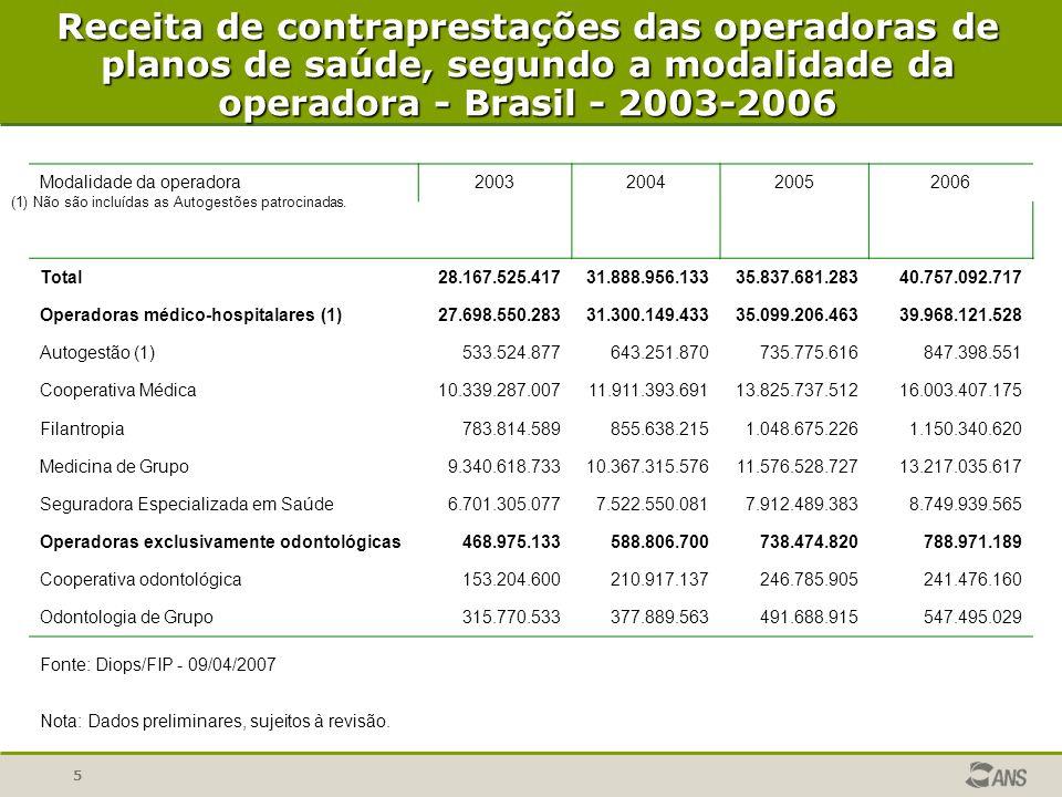 Receita de contraprestações das operadoras de planos de saúde, segundo a modalidade da operadora - Brasil - 2003-2006